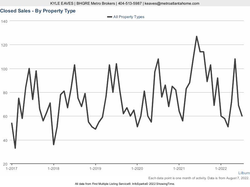 The number of properties sold in Lilburn, GA over the past five years.
