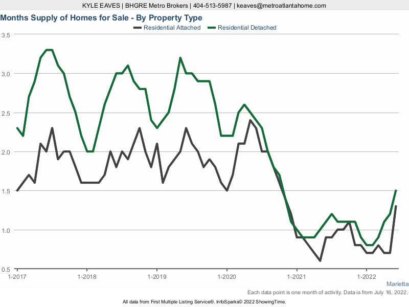 The months supply of inventory in Marietta for attached vs detached listings