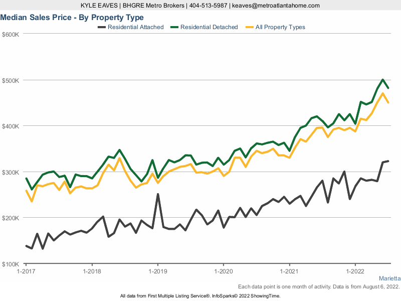 A chart showing the median sale price for attached, detached and all home types in Marietta, GA.