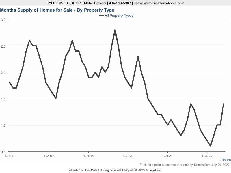 The months supply of inventory in Lilburn for attached vs detached listings.