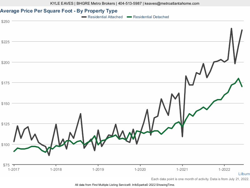 A line graph of the average price per square foot of attached and detached homes in Lilburn, GA.