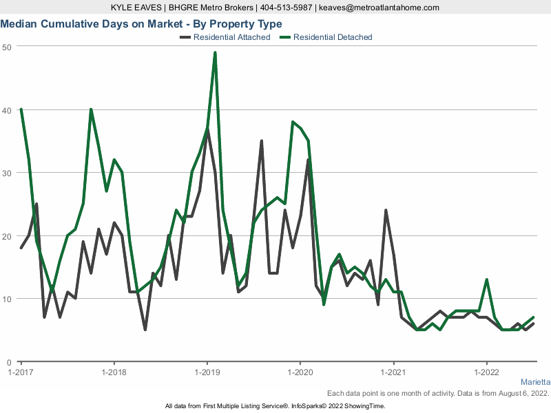 The cumulative days on market for attached vs detached homes in Marietta, GA.