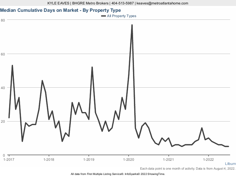 The cumulative days on market for attached vs detached homes in Lilburn, GA.