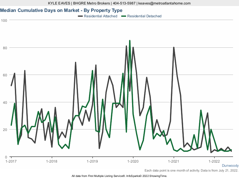 The cumulative days on market for attached vs detached homes in Dunwoody, GA.