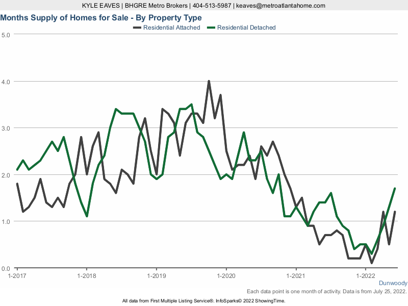 The months supply of inventory in Dunwoody, GA for attached vs detached listings.