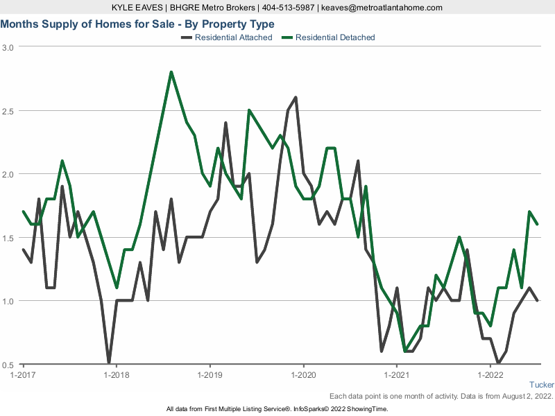 The months supply of inventory in Tucker, GA for attached vs detached listings.