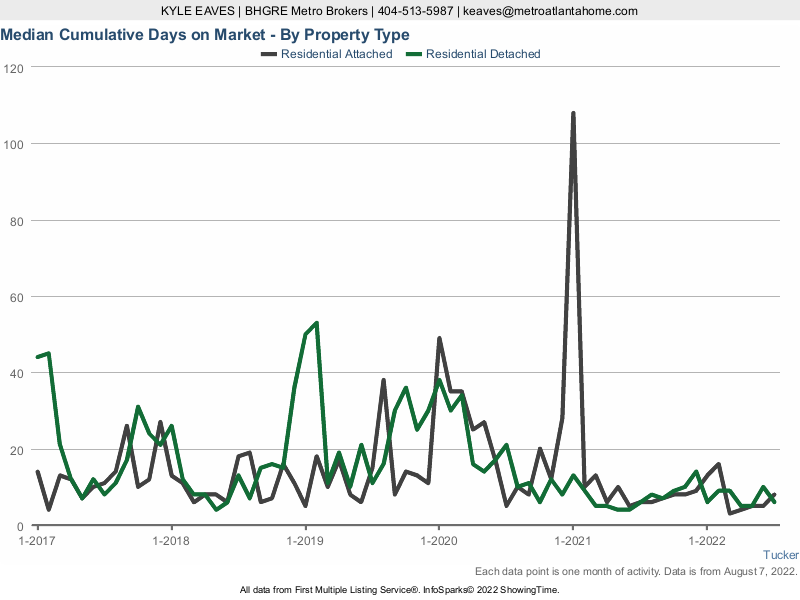The cumulative days on market for attached vs detached homes in Tucker, GA.