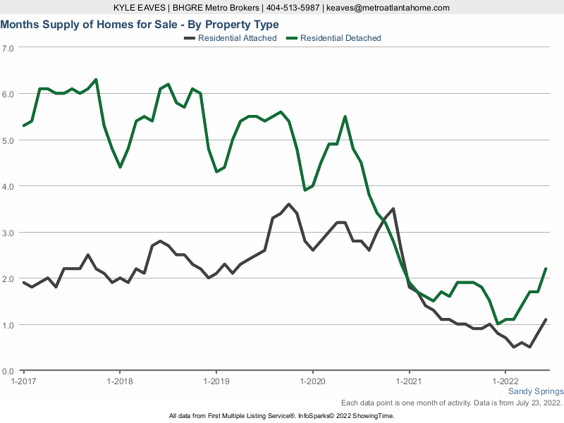 The months supply of inventory in Sandy Springs for attached vs detached listings.