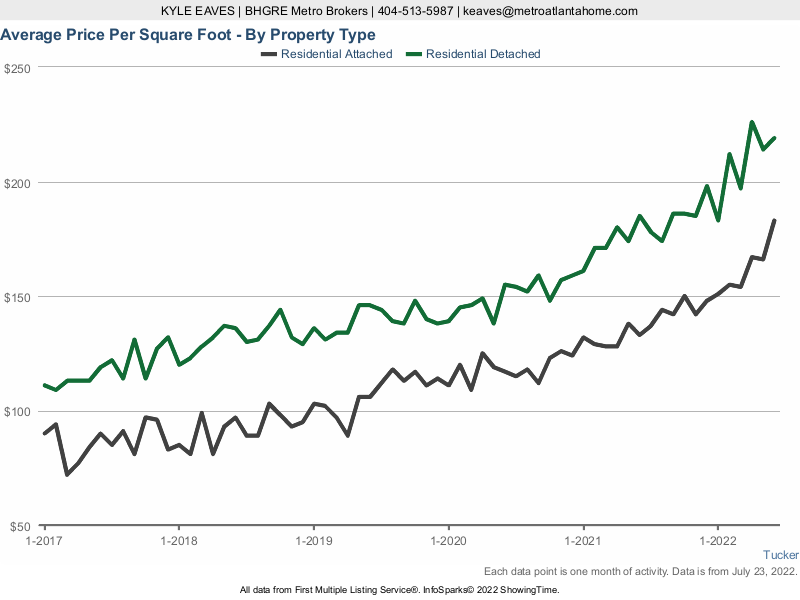 A line graph of the average price per square foot of attached and detached homes in Tucker, GA.