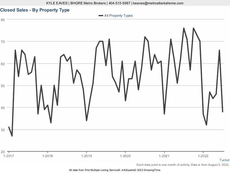 The number of properties sold in Tucker, GA over the past five years.