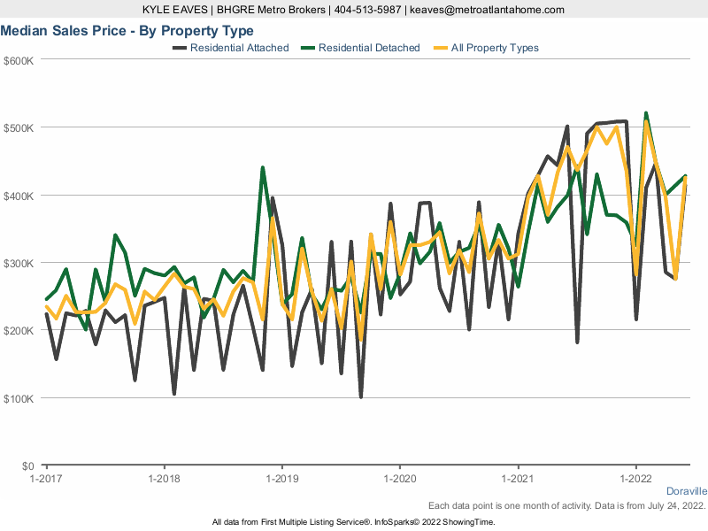A chart showing the median sale price for attached, detached and all home types in Doraville, GA.