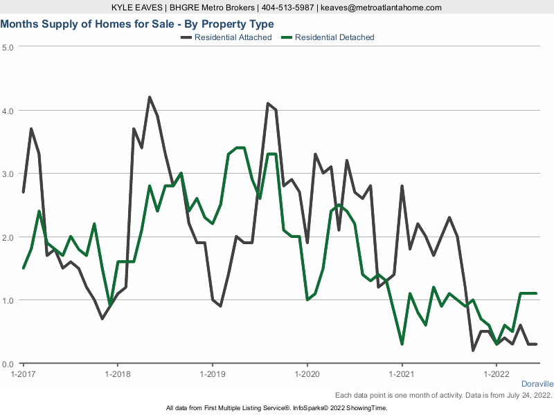 The months supply of inventory in Doraville for attached vs detached listings.
