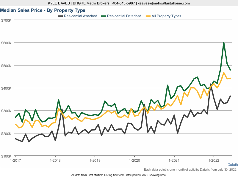 A chart showing the median sale price for attached, detached and all home types in Duluth.