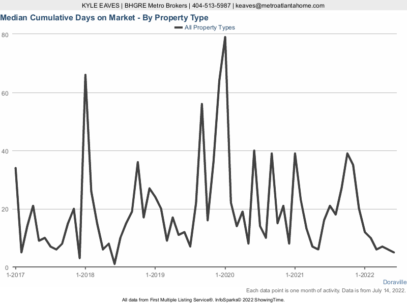 The cumulative days on market for attached vs detached homes in Doraville, GA.