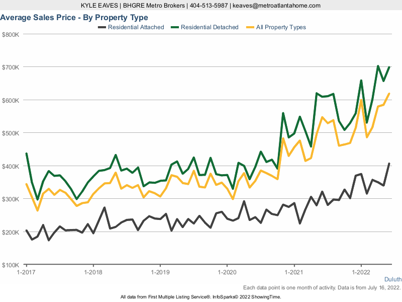 A line chart showing the average sale price in Duluth for attached vs detached homes.
