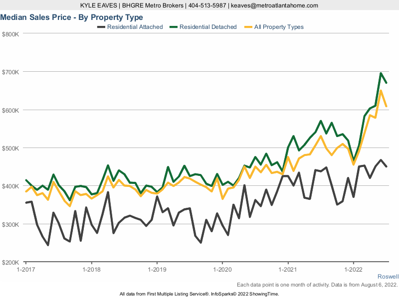 A chart showing the median sale price for attached, detached and all home types in Roswell, GA.
