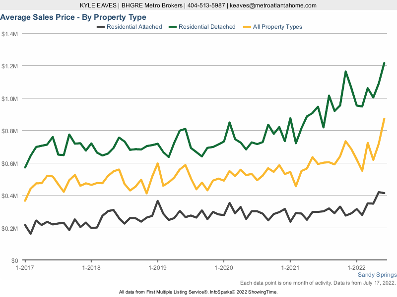 A line chart showing the average sale price in Sandy Springs for attached vs detached homes.
