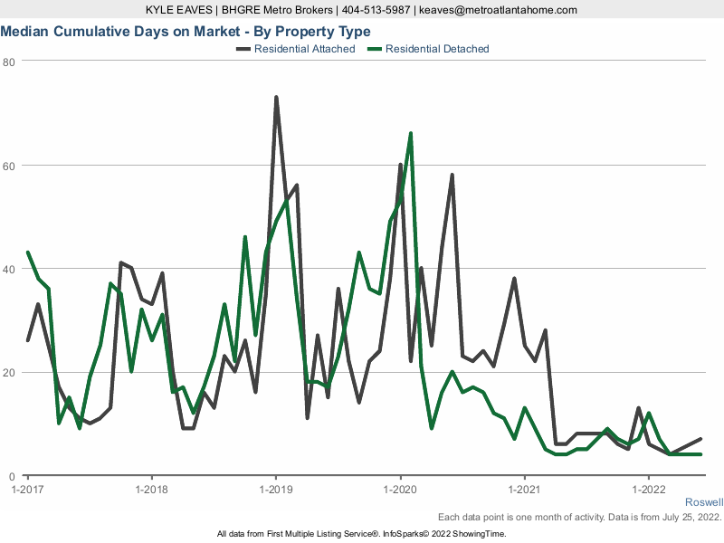 The cumulative days on market for attached vs detached homes in Roswell, GA.