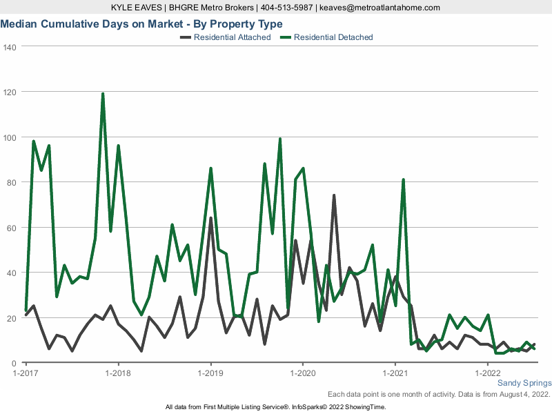 The cumulative days on market for attached vs detached homes in Sandy Springs, GA.