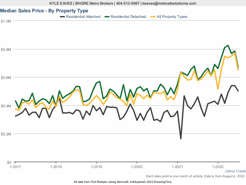 A chart showing the median sale price for attached, detached and all home types in Johns Creek.