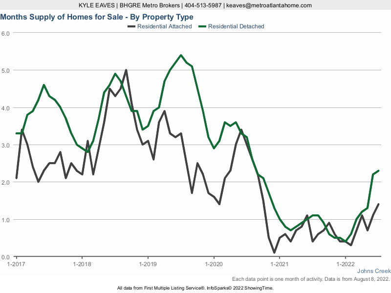 The months supply of inventory in Johns Creek for attached vs detached listings.
