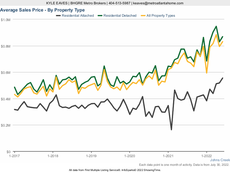A line chart showing the average sale price in Johns Creek, GA for attached vs detached homes.