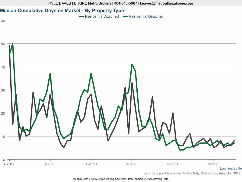 The cumulative days on market for attached vs detached homes in Lawrenceville, GA.