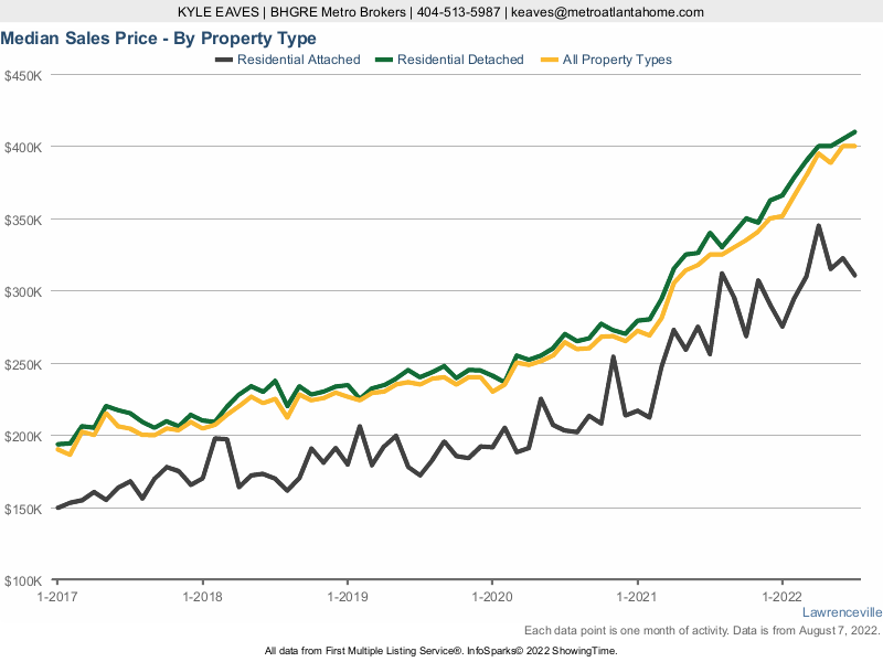 A chart showing the median sale price for attached, detached and all home types in Lawrenceville.