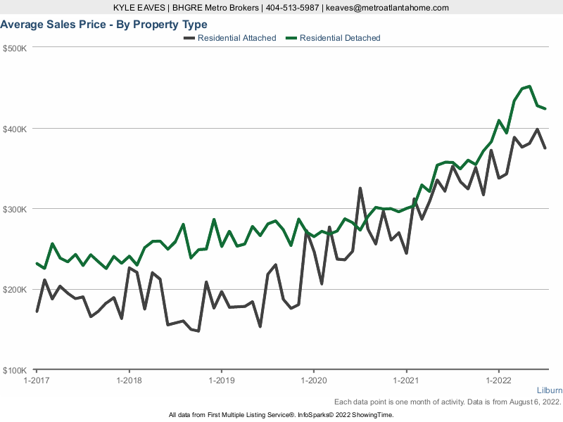 A line chart showing the average sale price in Lilburn for attached vs detached homes.