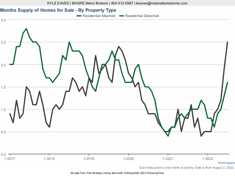 The months supply of inventory in Kennesaw, GA for attached vs detached listings.