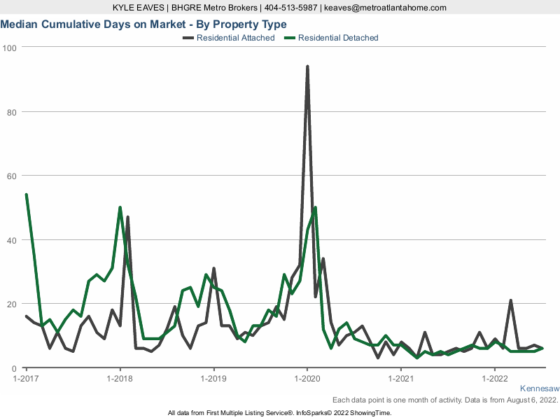 The cumulative days on market for attached vs detached homes in Kennesaw, GA.