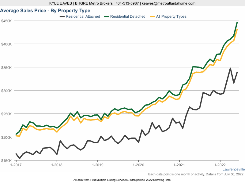 A line chart showing the average sale price in Lawrenceville, GA for attached vs detached homes.
