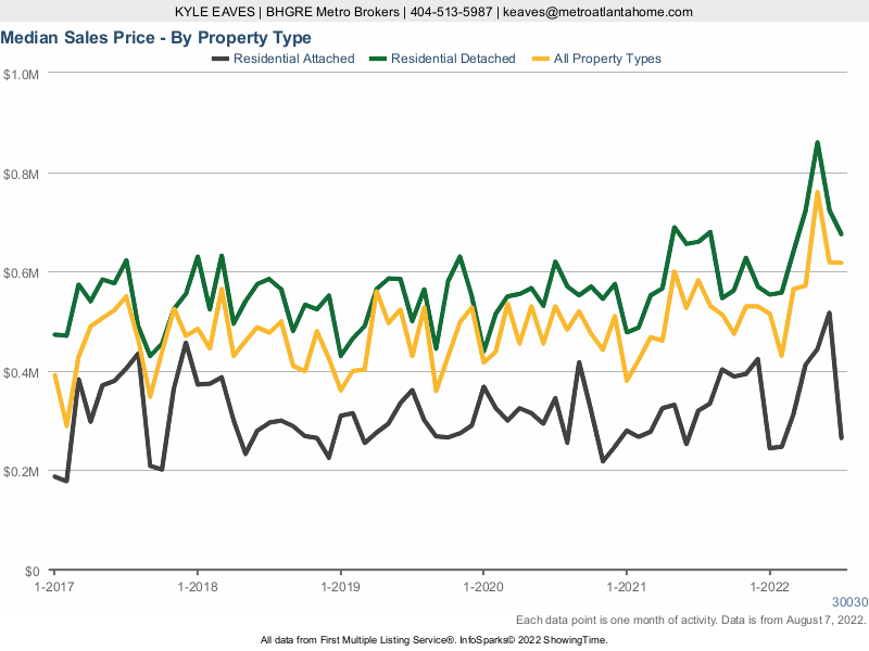 A chart showing the median sale price for attached, detached and all home types in Decatur, GA.