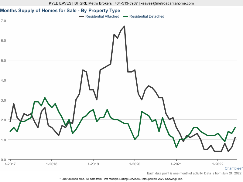 The months supply of inventory in Chamblee for attached vs detached listings.