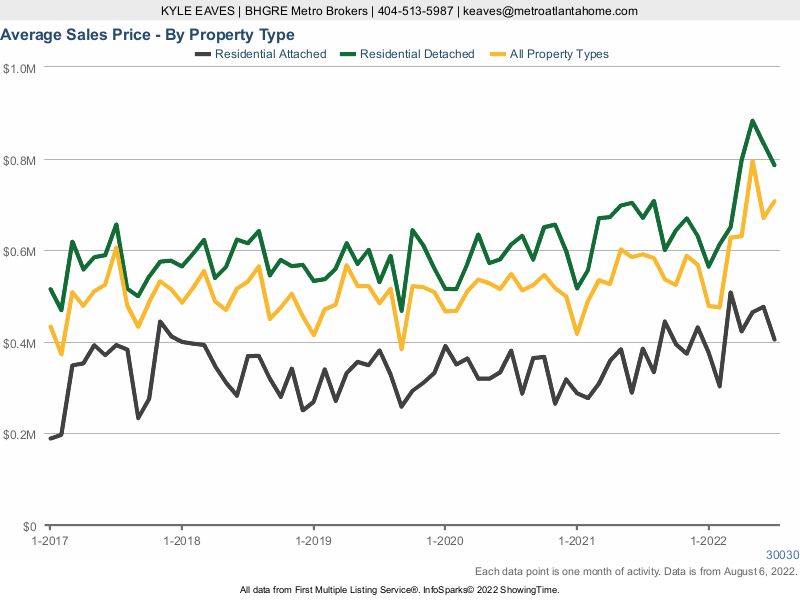 A line chart showing the average sale price in Decatur for attached vs detached homes.