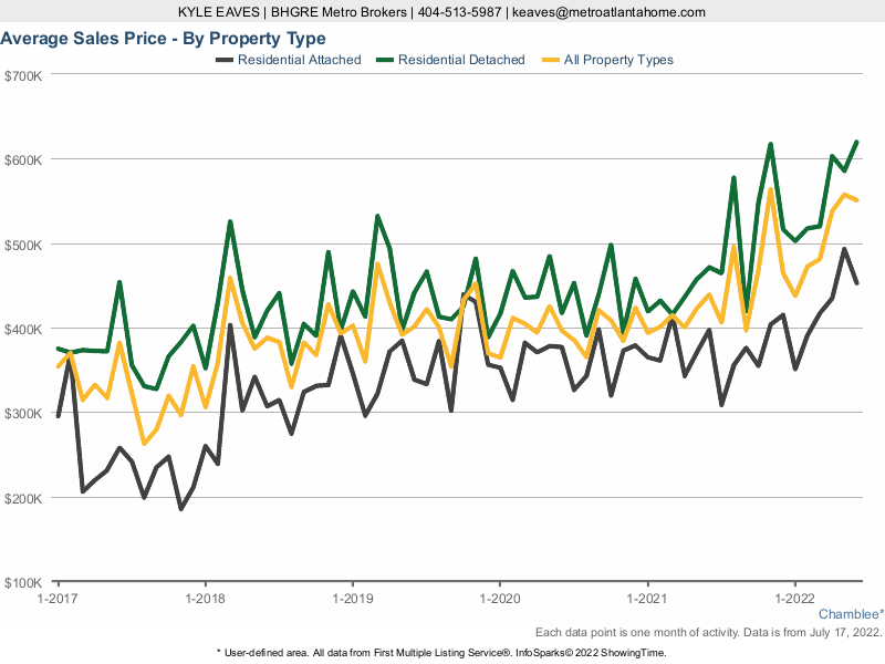 A line chart showing the average sale price in Chamblee for attached vs detached homes.