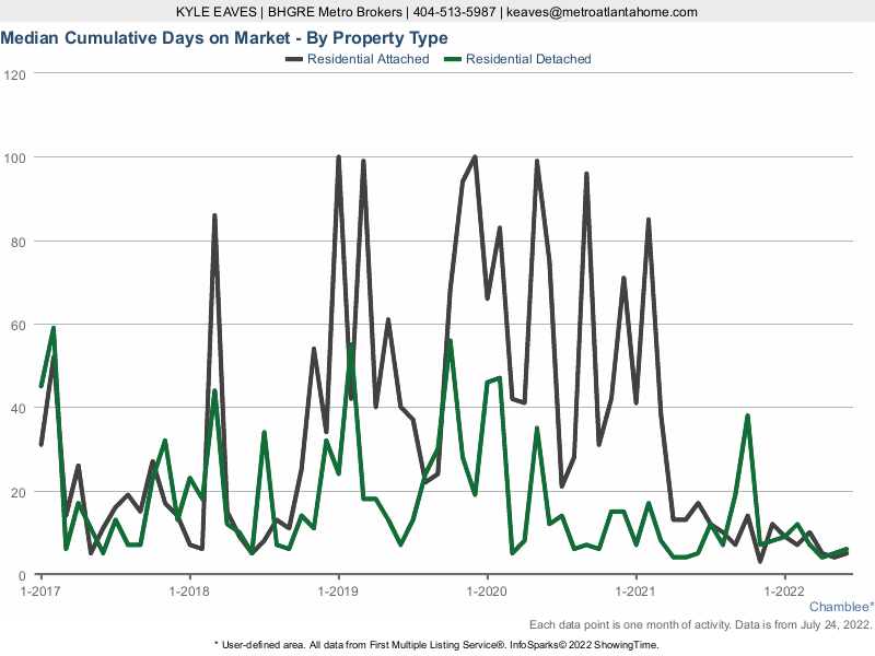 The cumulative days on market for attached vs detached homes in Chamblee.