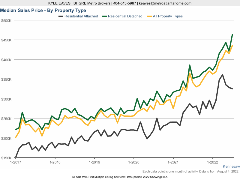 A chart showing the median sale price for attached, detached and all home types in Kennesaw.