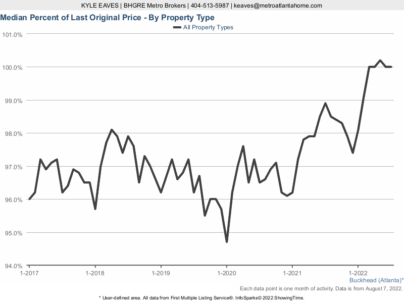 The median sale price to original list price ratio for homes sold in Buckhead.
