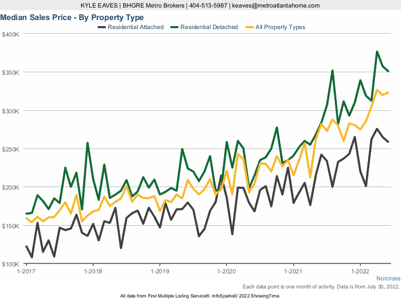 A chart showing the median sale price for attached, detached and all home types in Norcross.