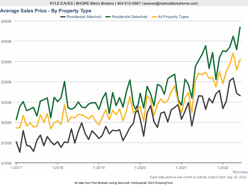 A line chart showing the average sale price in Norcross for attached vs detached homes.