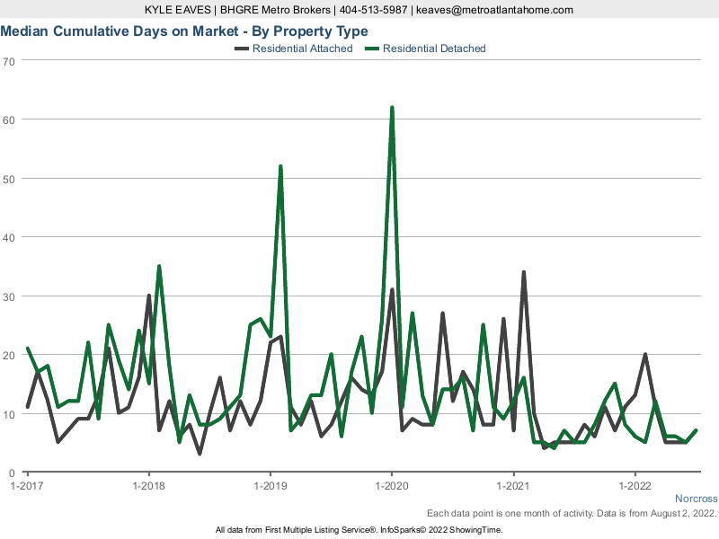 The cumulative days on market for attached vs detached homes in Norcross, GA.