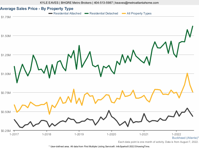 A line chart showing the average sale price in Buckhead for attached vs detached homes.