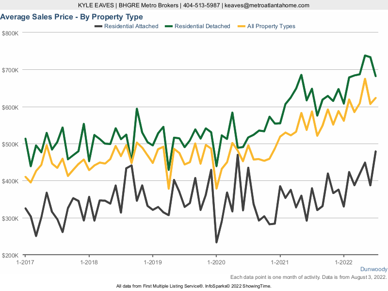 A line chart showing the average sale price in Dunwoody for attached vs detached homes.