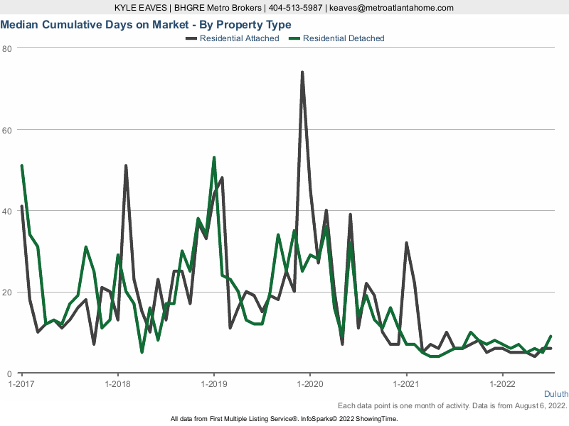 The cumulative days on market for attached vs detached homes in Duluth, GA.