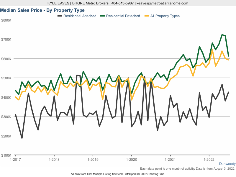 A chart showing the median sale price for attached, detached and all home types in Dunwoody, GA.