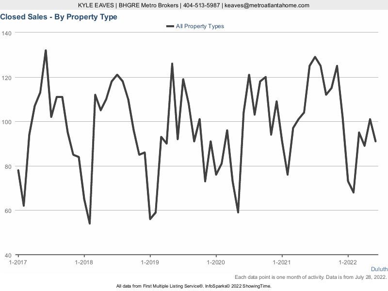 The number of properties sold in Duluth, GA over the past five years.
