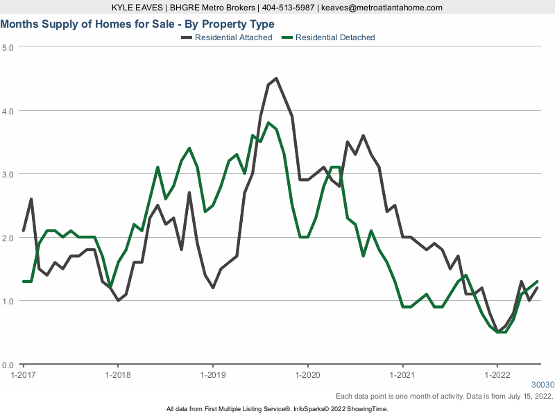 The months supply of inventory in Decatur for attached vs detached listings.
