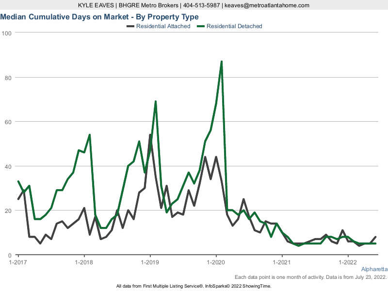 The cumulative days on market for attached vs detached homes in Alpharetta.