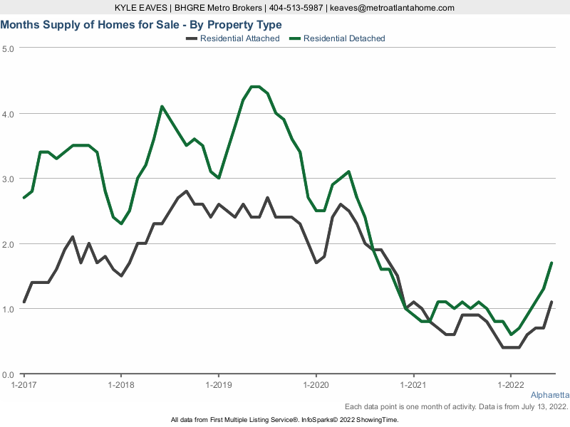 The months supply of inventory in Alpharetta for attached vs detached listings.